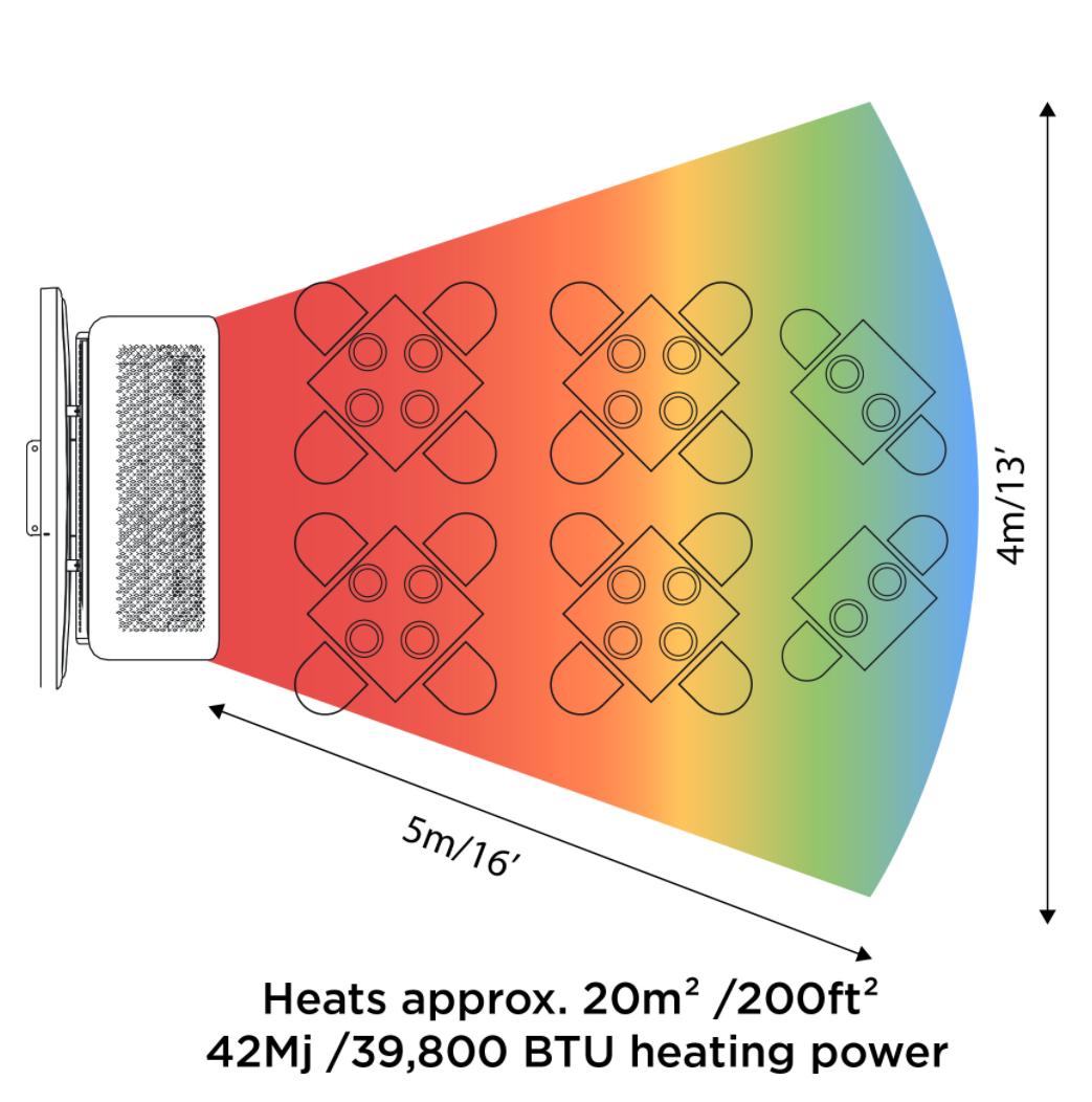 Bromic Portable Heater Heating Area
